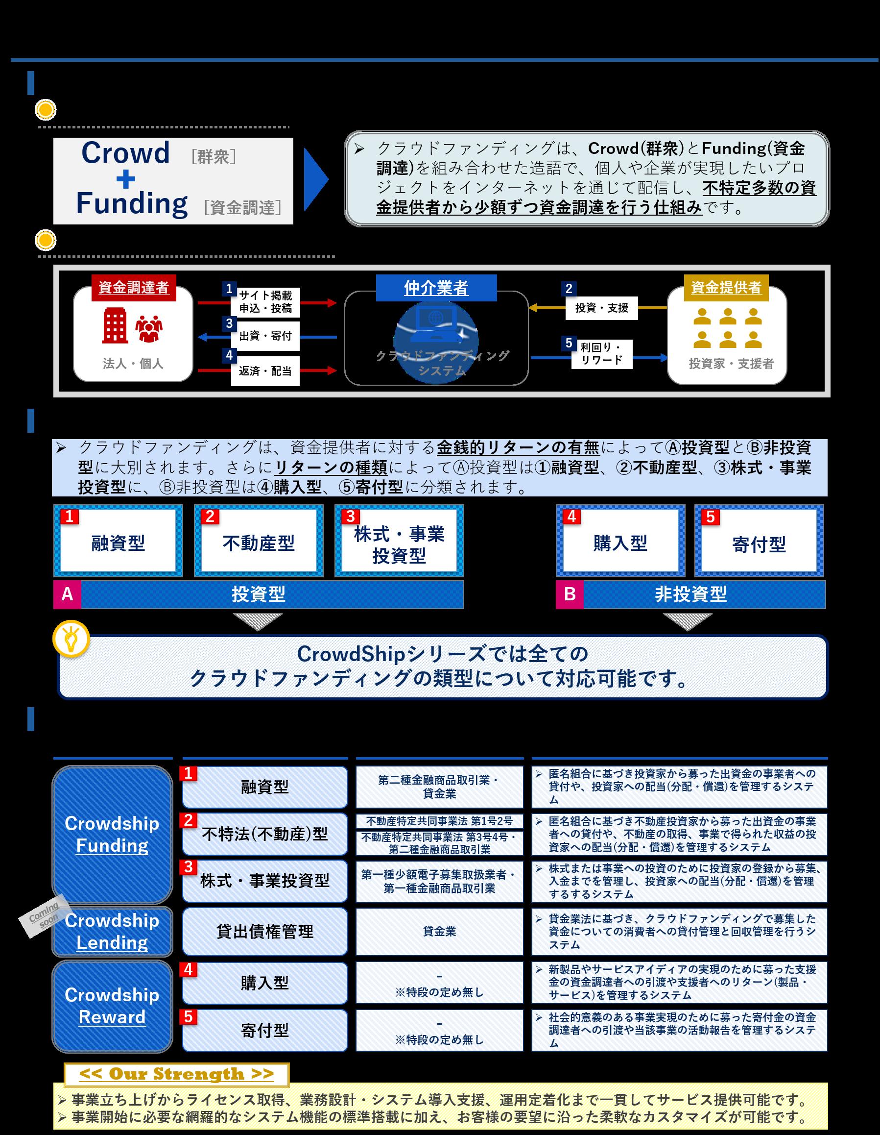 CrowdShipシリーズ 製品ラインナップ