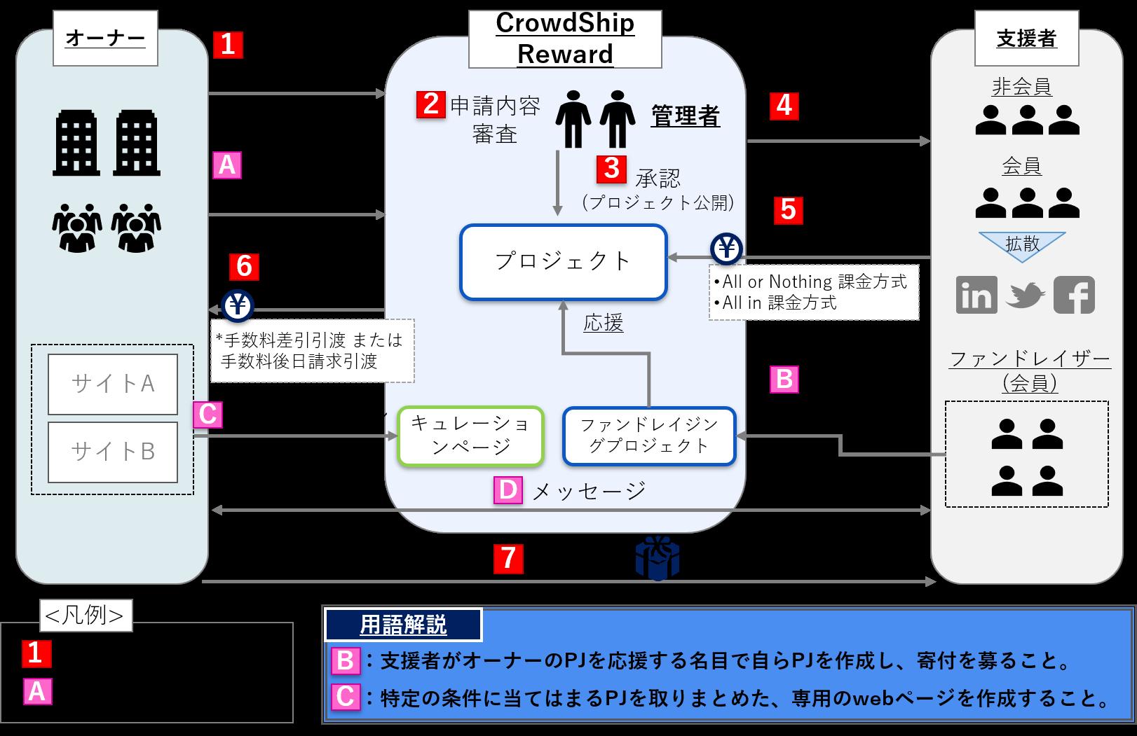 CrowdShip Reward_事業スキームとシステム機能