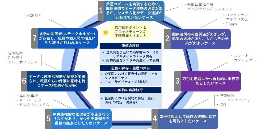 ブロックチェーンの説明画像