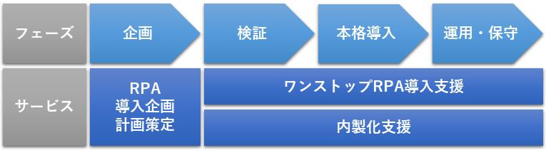 RPAの導入フローと導入支援サービスのターゲット図です。